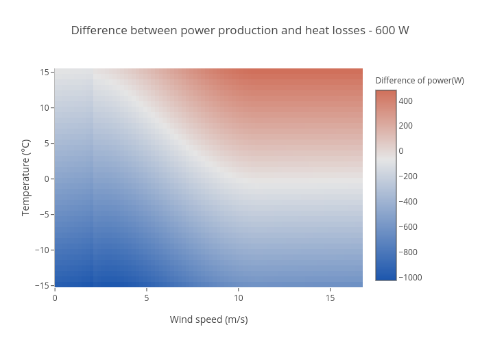 Difference between power production and heat losses - 600 W | heatmap made by Aurelienp | plotly