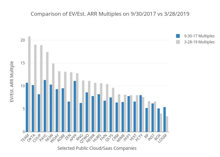 Cloud/Saas Public Company Valuation Multiples Q1 2019 Update