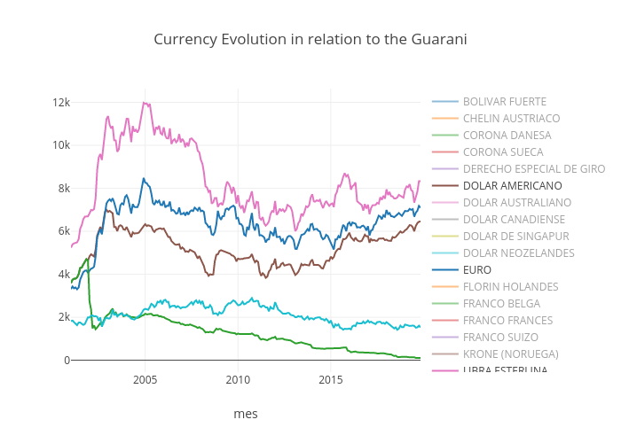 Currency Evolution in relation to the Guarani   line chart made by Avolpe   plotly