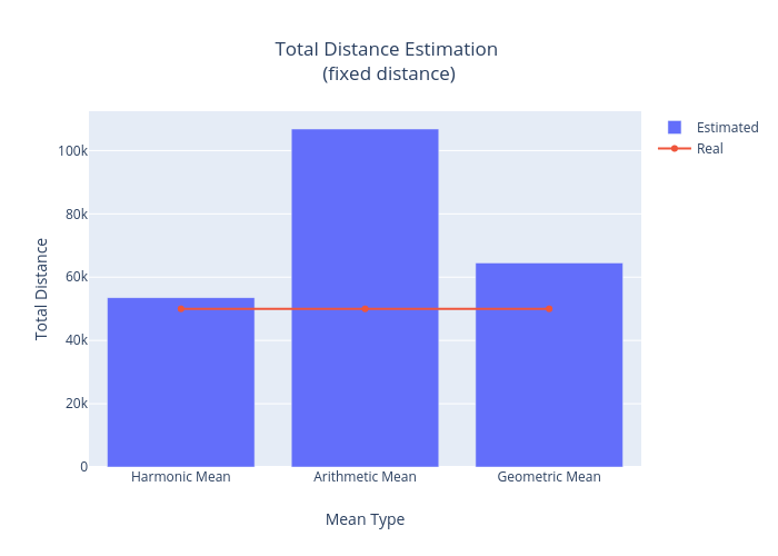 Total Distance Estimation (fixed distance)  | bar chart made by Aw1_mailinator | plotly