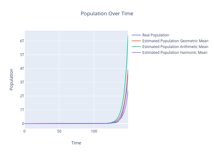 Population Over Time | scatter chart made by Aw1_mailinator | plotly