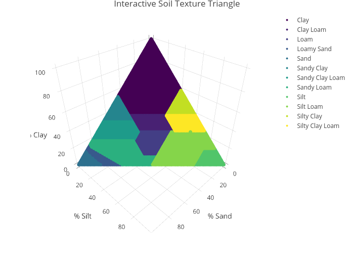Interactive Soil Texture Triangle   scatter3d made by Awpearce   plotly