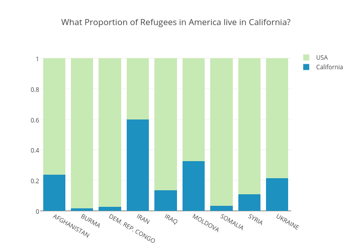 What Percent of Refugees in America live in California?
