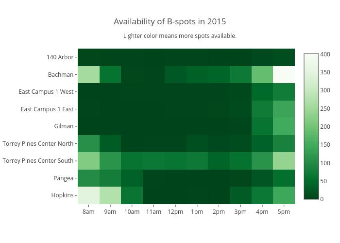 Availability of B-spots in 2015 | heatmap made by Ayatamin | plotly