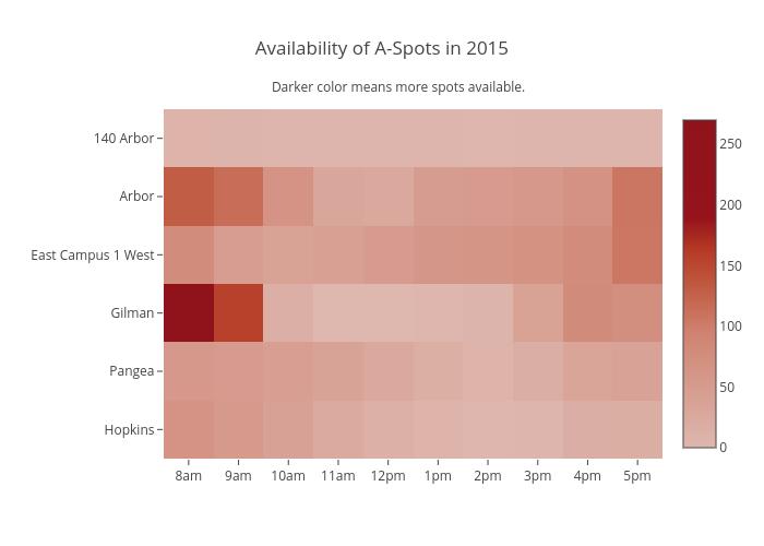 Availability of A-Spots in 2015 | heatmap made by Ayatamin | plotly