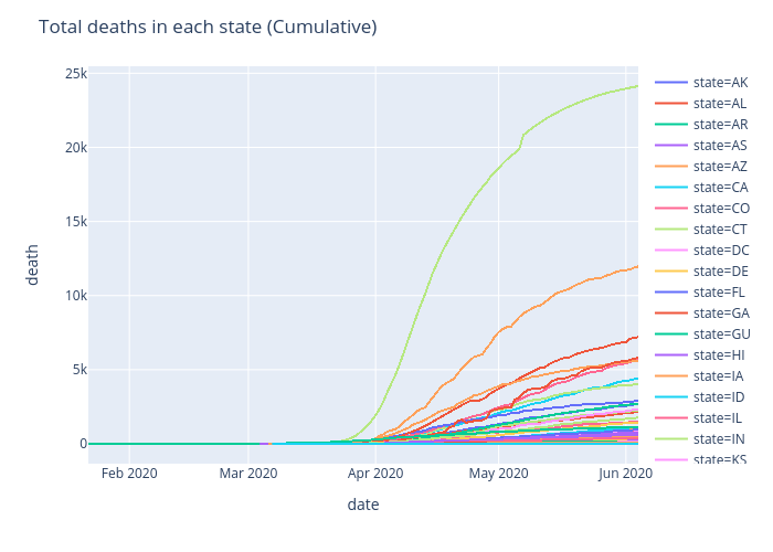 Total deaths in each state (Cumulative)   scattergl made by Ayush.kumar.shah   plotly