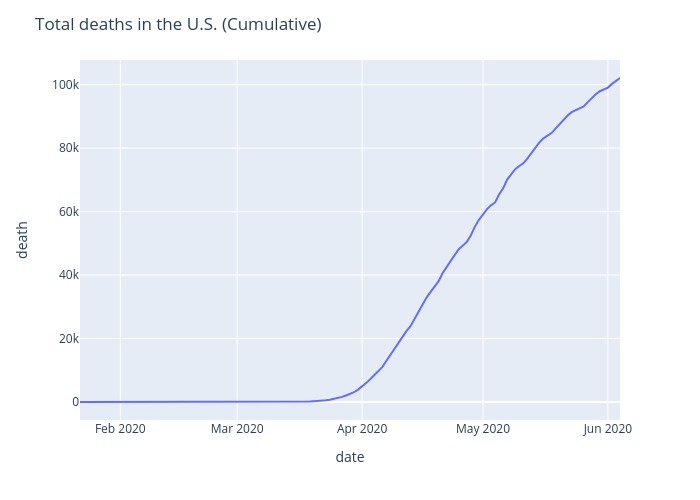 Total deaths in the U.S. (Cumulative) | line chart made by Ayush.kumar.shah | plotly