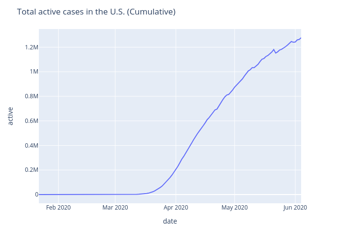 Total active cases in the U.S. (Cumulative) | line chart made by Ayush.kumar.shah | plotly