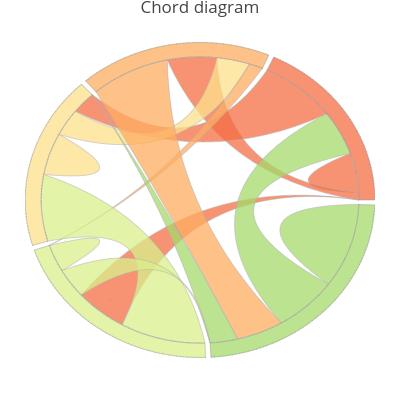 Chord Diagram Line Chart Made By Ayushgupta Plotly