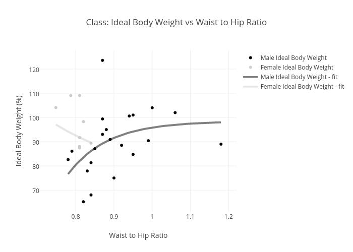 Class Ideal Body Weight Vs Waist To Hip Ratio Scatter Chart Made