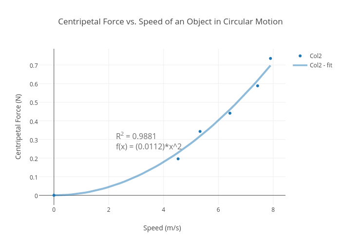 centripetal force vs speed of an object in circular motion
