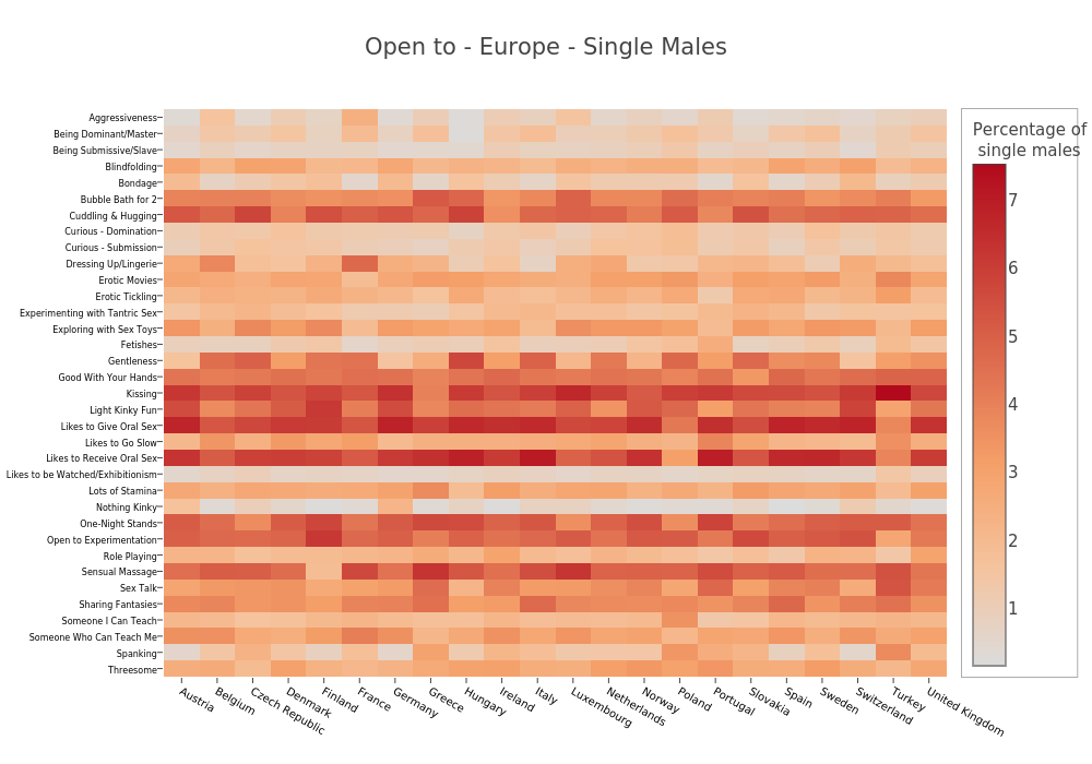 Open to - Europe - Single Males