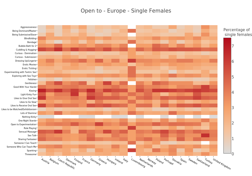 Open to - Europe - Single Females