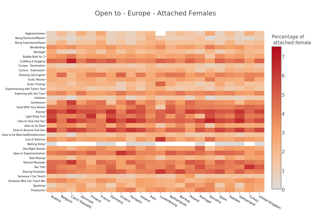Open to - Europe - Attached Females
