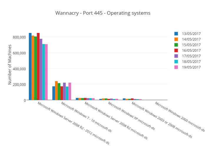 Wannacry - Port 445 - Operating systems | bar chart made by Balgan | plotly