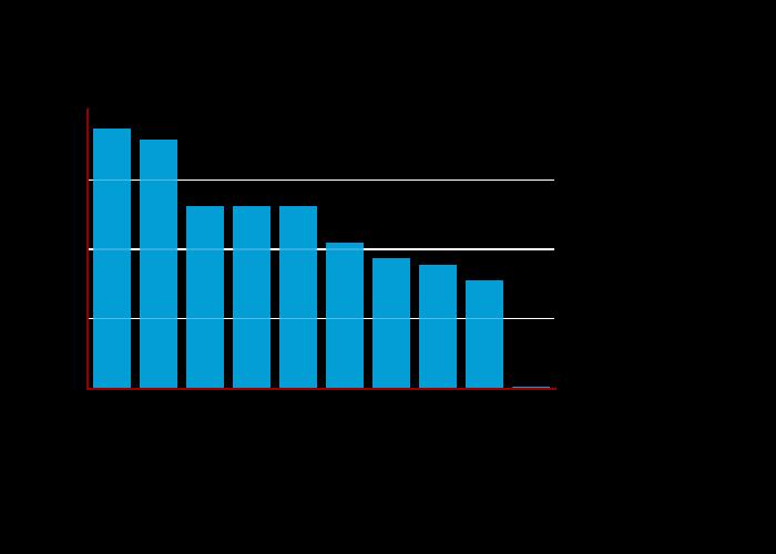 Top 10 Kex Algorithms | bar chart made by Balgan | plotly