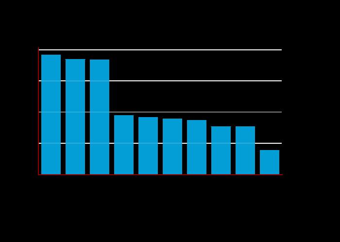 Top 10 Mac Algorithms | bar chart made by Balgan | plotly