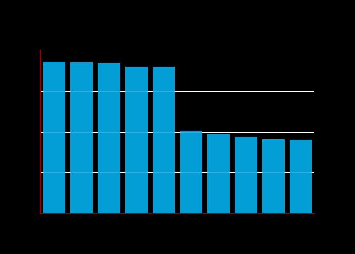 Top 10 Encryption Algorithms | bar chart made by Balgan | plotly