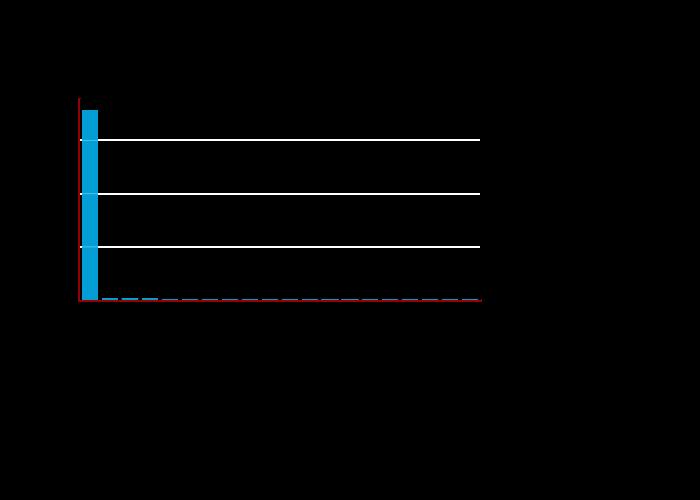 Repeated Fingerprints   bar chart made by Balgan   plotly