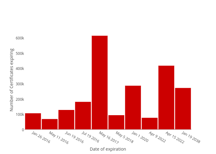 Number of Certificates expiring vs Date of expiration | bar chart made by Balgan | plotly