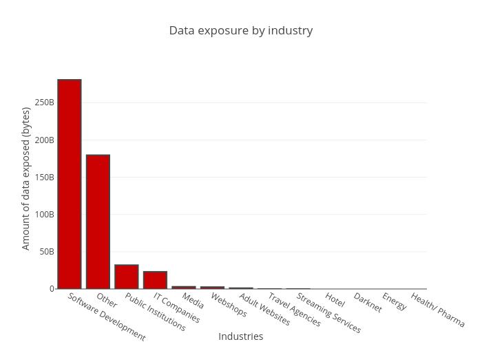 Data exposure by industry | bar chart made by Balgan | plotly
