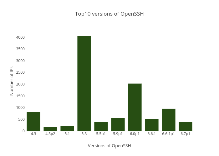 Top10 versions of OpenSSH | bar chart made by Balgan | plotly