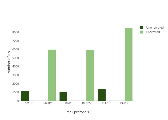 Number of IPs vs Email protocols | bar chart made by Balgan | plotly
