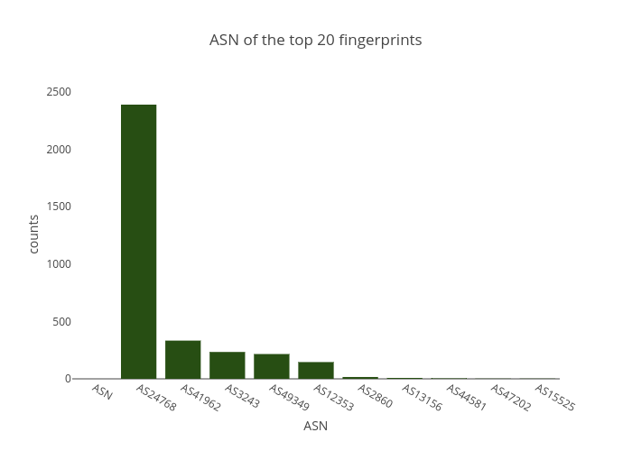ASN of the top 20 fingerprints | bar chart made by Balgan | plotly