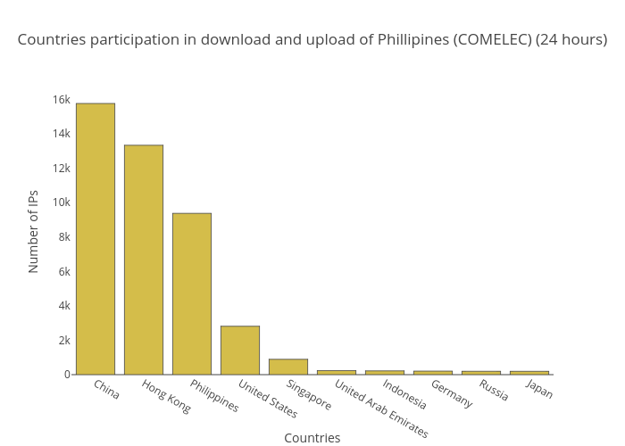 Countries participation in download and upload of Phillipines (COMELEC) (24 hours) | bar chart made by Balgan | plotly