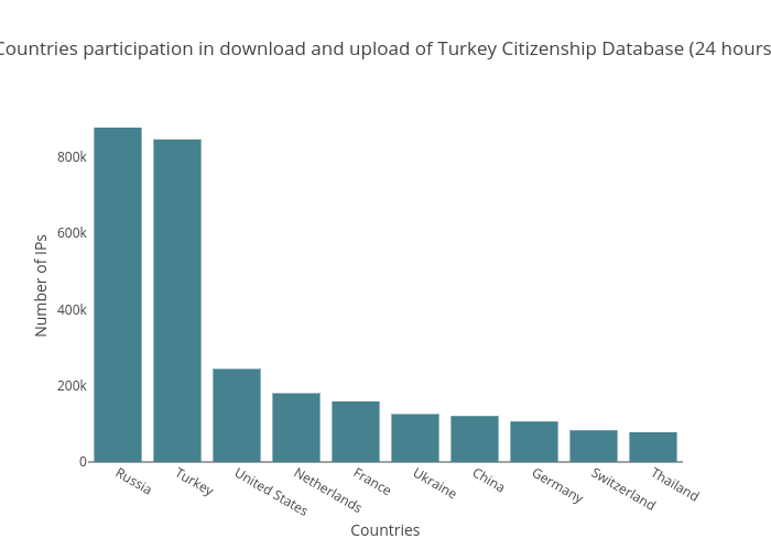 Countries participation in download and upload of Turkey Citizenship Database (24 hours) | bar chart made by Balgan | plotly
