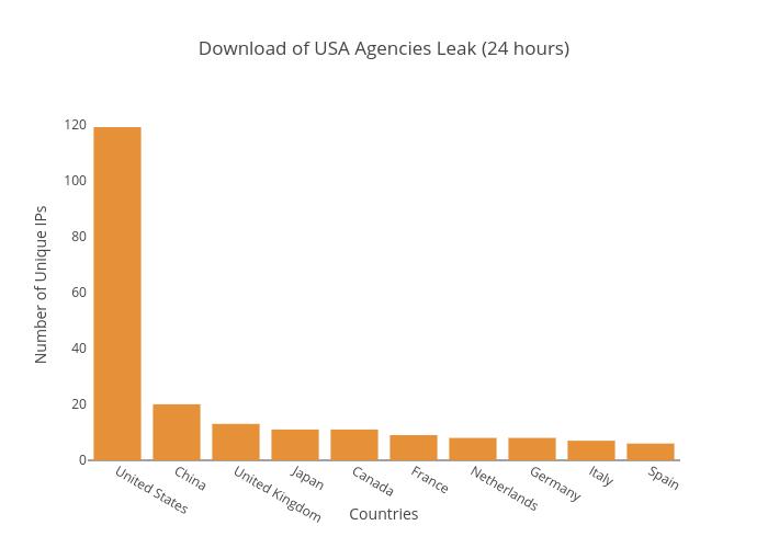 Download of USA Agencies Leak (24 hours) | bar chart made by Balgan | plotly