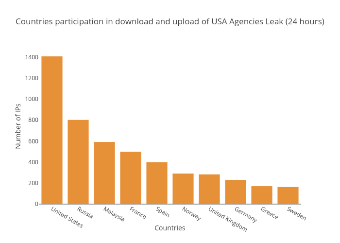 Countries participation in download and upload of USA Agencies Leak (24 hours) | bar chart made by Balgan | plotly