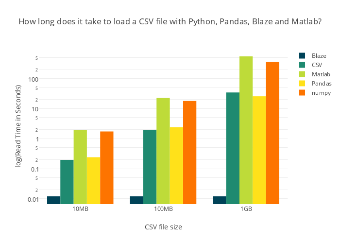 How long does it take to load a CSV file with Python, Pandas, Blaze and Matlab?