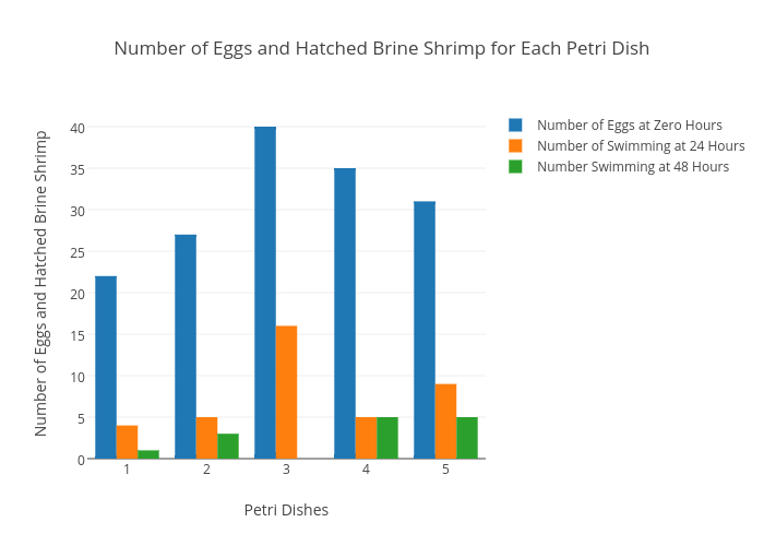 Number Of Eggs And Hatched Brine Shrimp For Each Petri Dish Bar