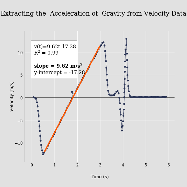 how to go from acceleration to velocity