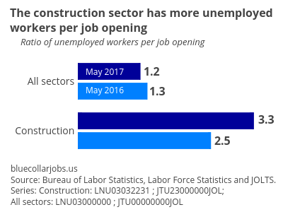 Construction_Labor_Market_fig1