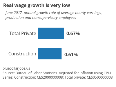 Construction_Labor_Market_fig3