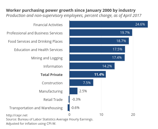 Worker Purchasing Power Growth by Industry