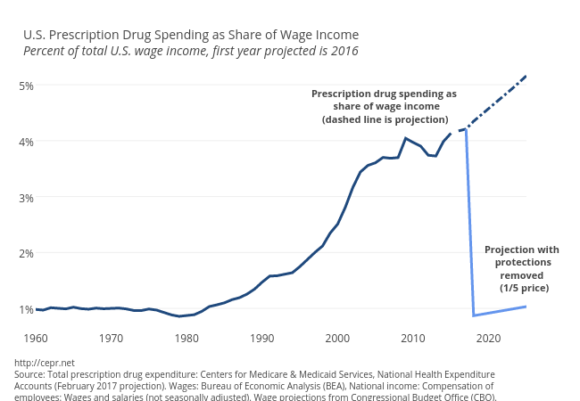 Prescription Drug Spending Relative to Wages