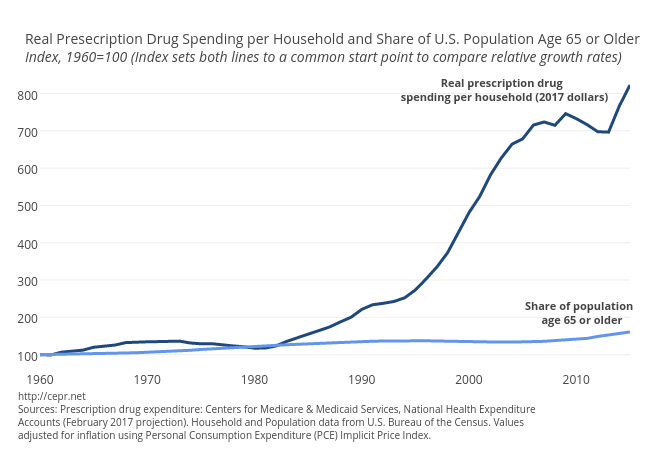 Real Prescription Drug Spending Per Household and Share of Population over 65
