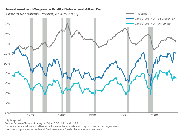 Investment and Corporate Profits Before- and After-Tax