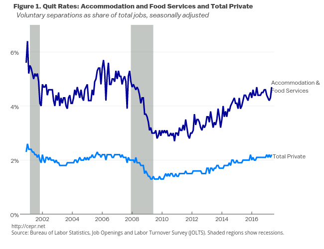 Quits Rates: Restaurants vs Total Private