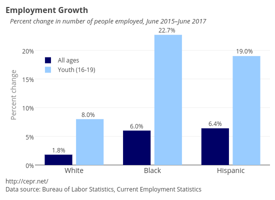 Employment Changes