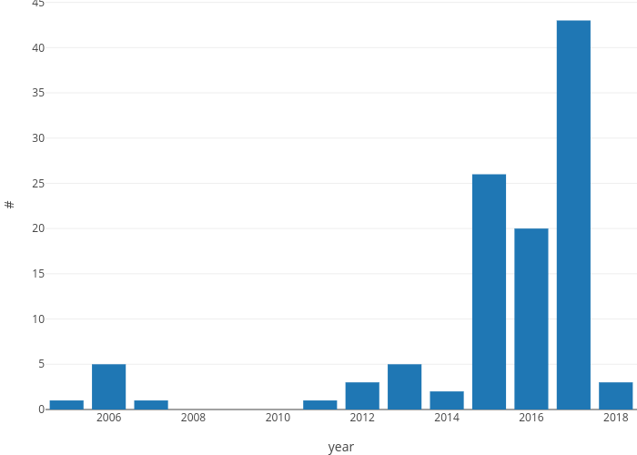 # vs year | bar chart made by Bdewitte | plotly