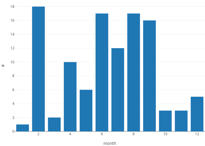 # vs month | bar chart made by Bdewitte | plotly