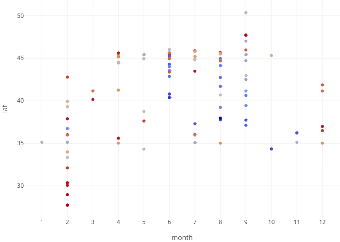 lat vs month | scatter chart made by Bdewitte | plotly