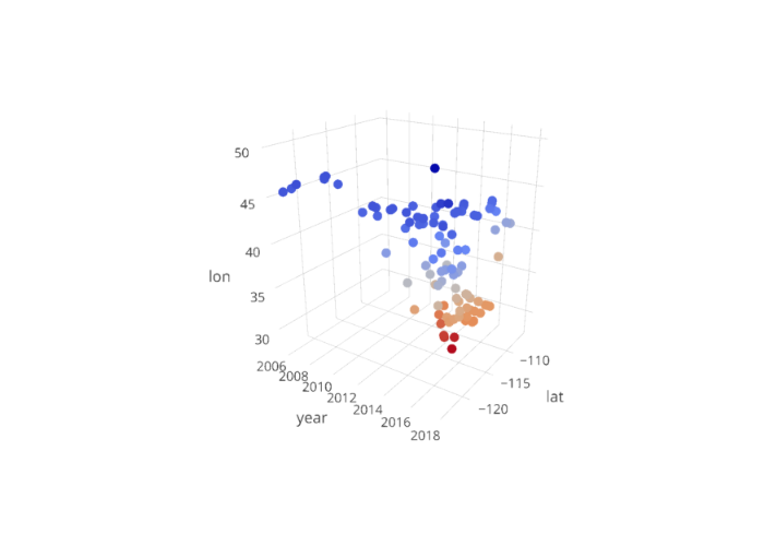 lon vs date | scatter3d made by Bdewitte | plotly