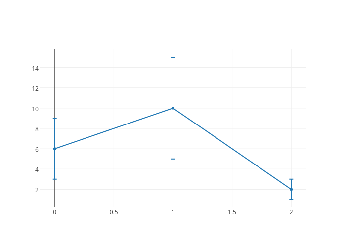 scatter chartwith vertical error bars made by Bdun9 | plotly