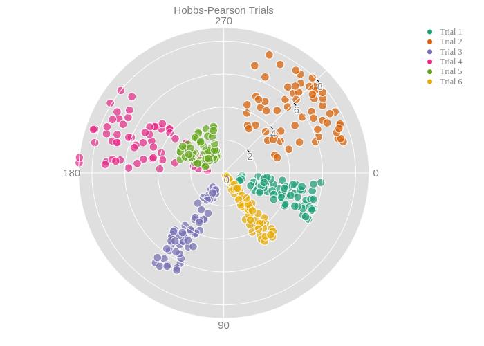 Python Polar Charts | plotly