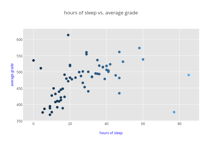Hours Of Sleep Vs Average Grade Ter Chart Made By Bec Ers101 Plotly